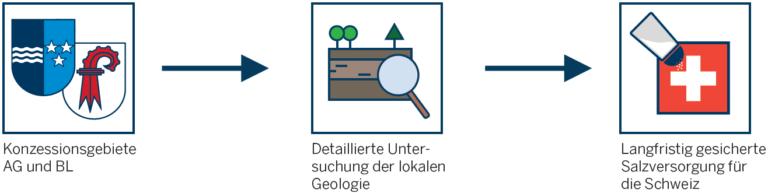 Seismische Messung und Konzession